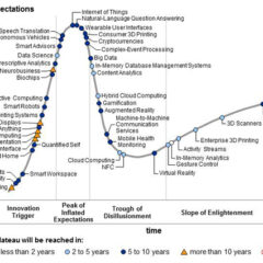 Gartner's 2014 Hype Cycle for Emerging Technologies